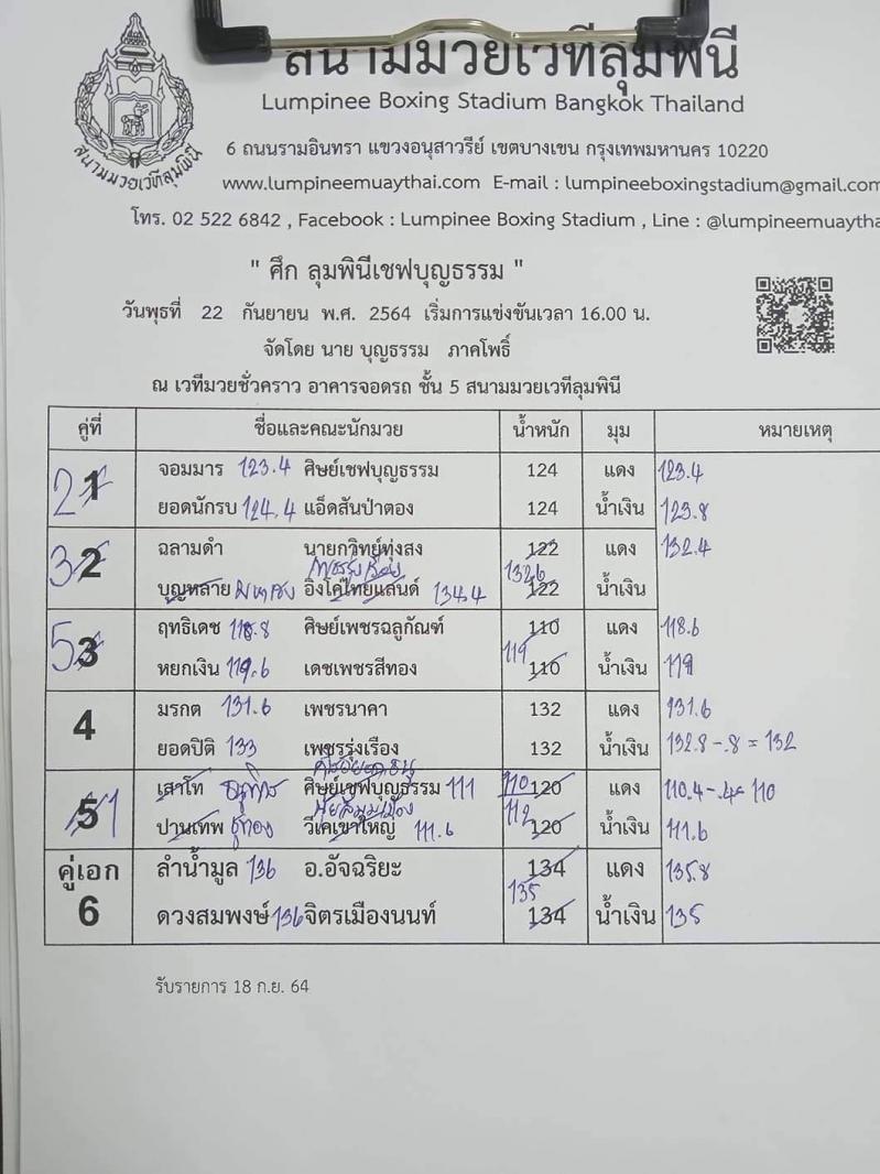 สรุปผลมวย ศึกเชฟบุญธรรม ประจำวันพุธที่ 22/9/2564