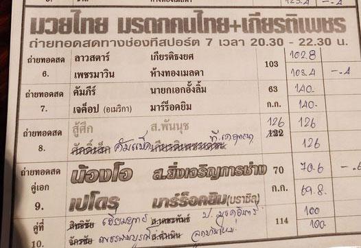สรุปผลมวย ศึกมวยไทย มรดกคนไทย ประจำวันอาทิตย์ที่ 17/10/2564