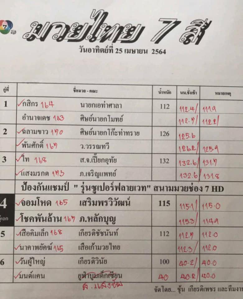 เสือคิมเล็ก เกียรติบัณฑิตยิม vs นาคาพยัคฆ์ เสือเก้ามวยไทย